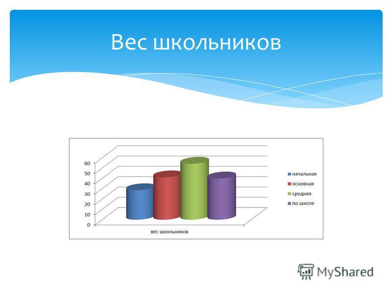 Вес школьников