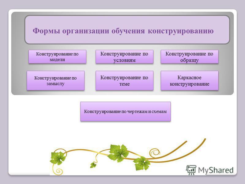 Формы организации обучения конструированию Конструирование по модели Конструирование по условиям Конструирование по образцу Конструирование по замыслу Конструирование по теме Каркасное конструирование Конструирование по чертежам и схемам