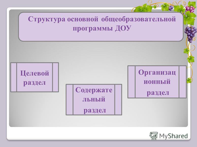 Структура основной общеобразовательной программы ДОУ Целевой раздел Содержате льный раздел Организац ионный раздел