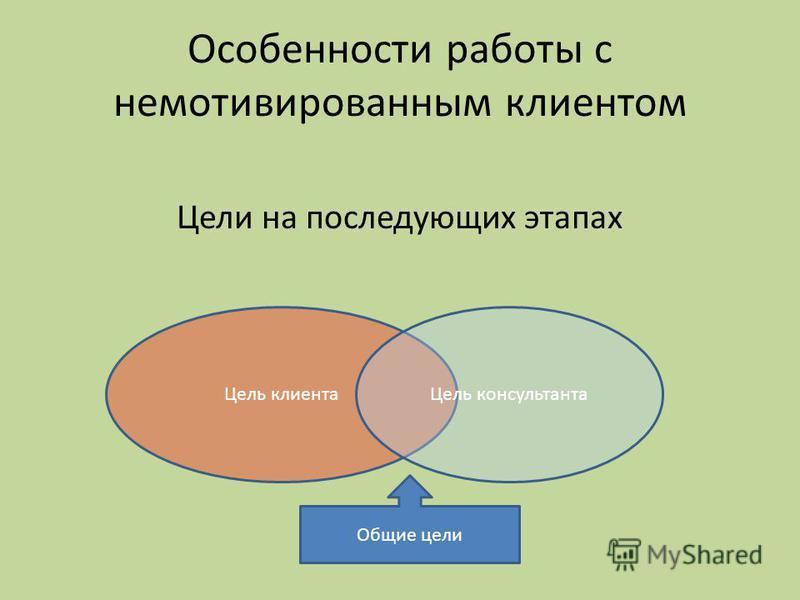 Особенности работы с немотивированным клиентом Цели на последующих этапах Цель клиента Цель консультанта Общие цели