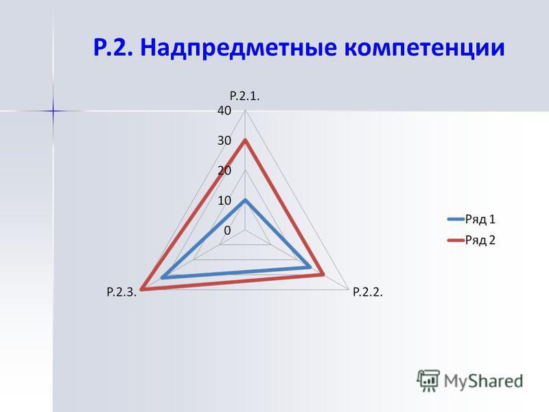 Р.2. Надпредметные компетенции
