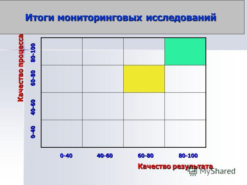 Итоги мониторинговых исследований Качество процесса Качество результата 0-4040-6080-10060-80 0-40 40-60 60-80 80-100