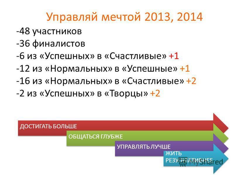 Управляй мечтой 2013, 2014 -48 участников -36 финалистов -6 из «Успешных» в «Счастливые» +1 -12 из «Нормальных» в «Успешные» +1 -16 из «Нормальных» в «Счастливые» +2 -2 из «Успешных» в «Творцы» +2 ДОСТИГАТЬ БОЛЬШЕОБЩАТЬСЯ ГЛУБЖЕУПРАВЛЯТЬ ЛУЧШЕ ЖИТЬ Р