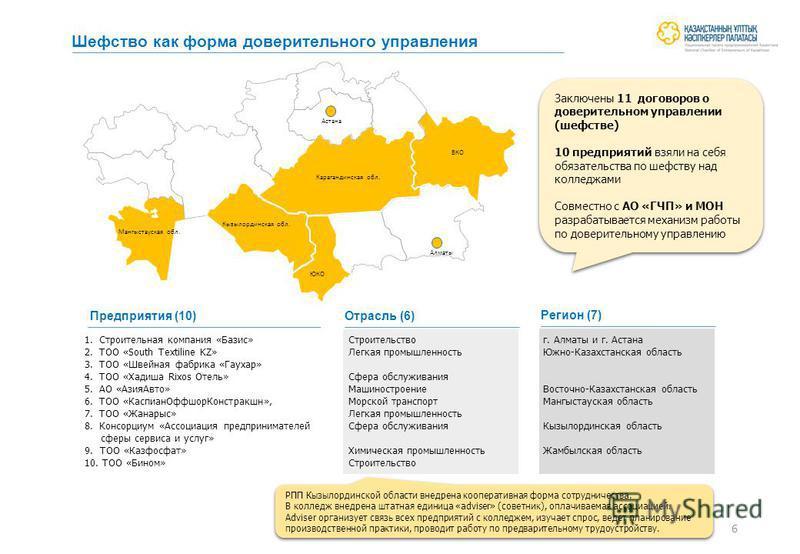 Шефство как форма доверительного управления РПП Кызылординской области внедрена кооперативная форма сотрудничества. В колледж внедрена штатная единица «adviser» (советник), оплачиваемая ассоциацией. Adviser организует связь всех предприятий с колледж