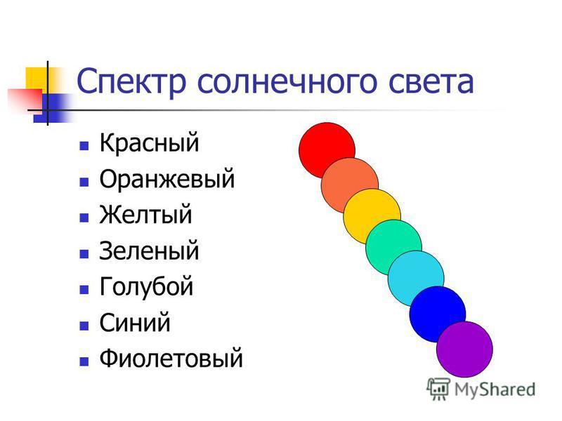 Спектр солнечного света Красный Оранжевый Желтый Зеленый Голубой Синий Фиолетовый