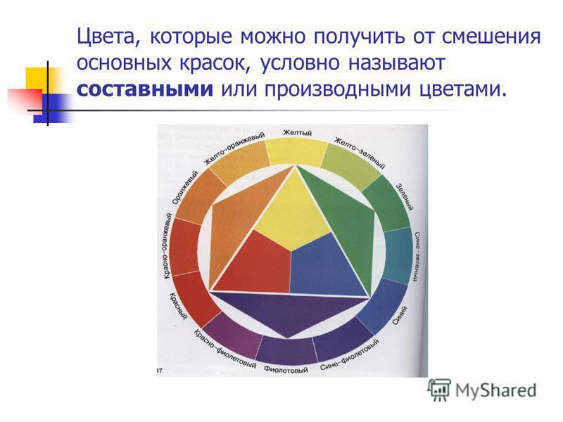 Цвета, которые можно получить от смешения основных красок, условно называют составными или производными цветами.