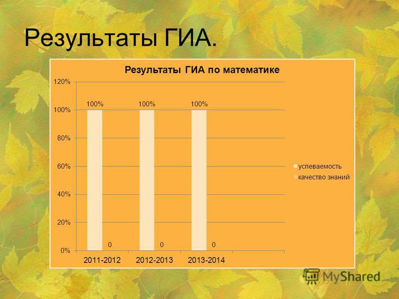 Результаты ГИА.
