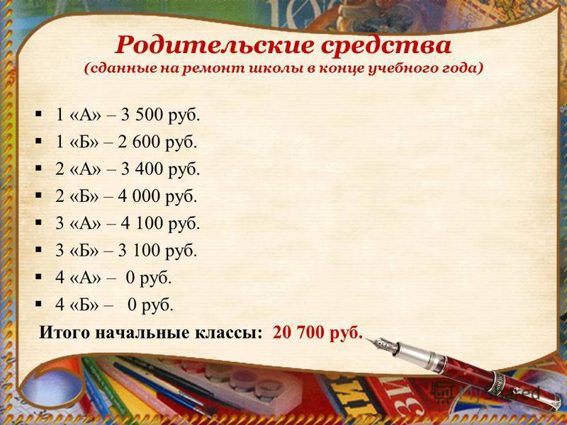 Родительские средства (сданные на ремонт школы в конце учебного года) 1 «А» – 3 500 руб. 1 «Б» – 2 600 руб. 2 «А» – 3 400 руб. 2 «Б» – 4 000 руб. 3 «А» – 4 100 руб. 3 «Б» – 3 100 руб. 4 «А» – 0 руб. 4 «Б» – 0 руб. Итого начальные классы: 20 700 руб.