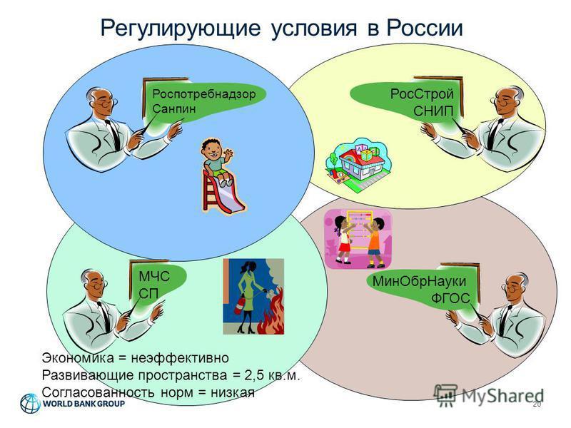 Регулирующие условия в России 20 Мин ОбрНауки ФГОС Рос Строй СНИП Экономика = неэффективно Развивающие пространства = 2,5 кв.м. Согласованность норм = низкая