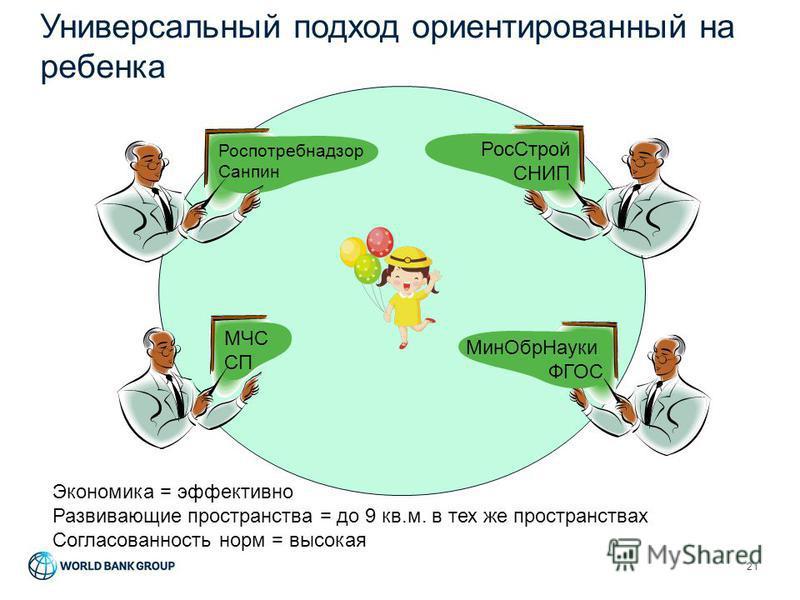 Универсальный подход ориентированный на ребенка 21 Мин ОбрНауки ФГОС Рос Строй СНИП Экономика = эффективно Развивающие пространства = до 9 кв.м. в тех же пространствах Согласованность норм = высокая