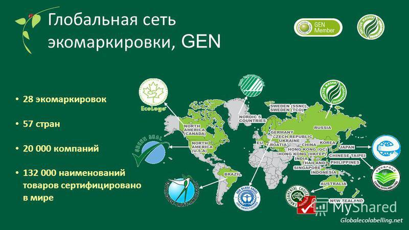 28 экомаркировок 57 стран 20 000 компаний 132 000 наименований товаров сертифицировано в мире Глобальная сеть экомаркировки, GEN Globalecolabelling.net