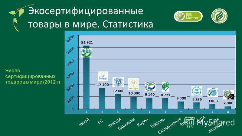 Экосертифицированные товары в мире. Статистика Число сертифицированных товаров в мире (2012 г) Скандинавия Япония Германия Корея Канада ЕС Новая Зеландия Китай Тайвань США