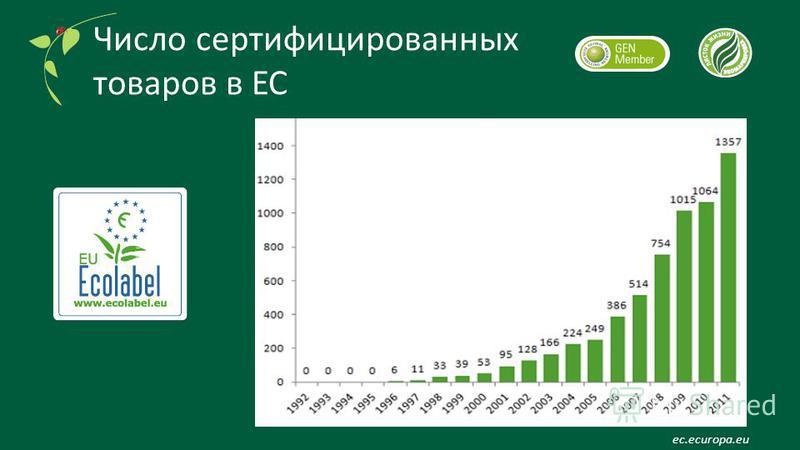 Число сертифицированных товаров в ЕС ec.ecuropa.eu
