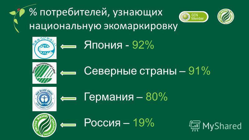 % потребителей, узнающих национальную эко маркировку Япония - 92% Северные страны – 91% Германия – 80% Россия – 19%