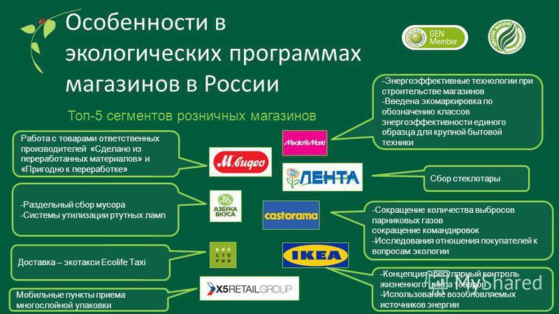 Особенности в экологических программах магазинов в России Топ-5 сегментов розничных магазинов Работа с товарами ответственных производителей «Сделано из переработанных материалов» и «Пригодно к переработке» -Энергоэффективные технологии при строитель