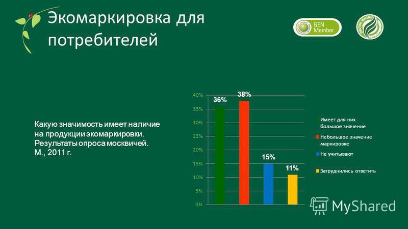 Какую значимость имеет наличие на продукции экомаркировки. Результаты опроса москвичей. М., 2011 г. Экомаркировка для потребителей
