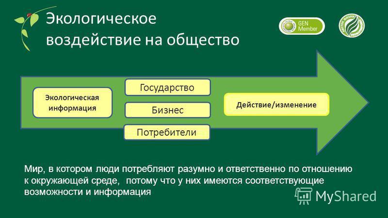 Бизнес Потребители Государство Экологическая информация Действие/изменение Мир, в котором люди потребляют разумно и ответственно по отношению к окружающей среде, потому что у них имеются соответствующие возможности и информация Экологическое воздейст