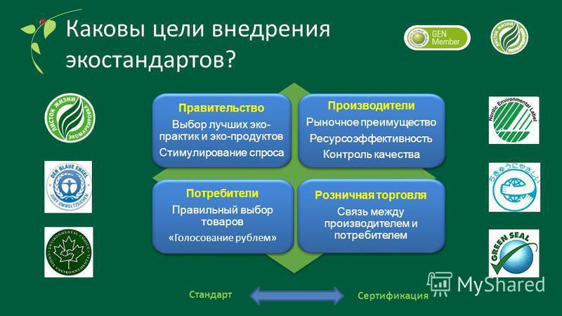 Каковы цели внедрения экостандартов? Правительство Выбор лучших эко- практик и эко-продуктов Стимулирование спроса Правительство Выбор лучших эко- практик и эко-продуктов Стимулирование спроса Производители Рыночное преимущество Ресурсоэффективность