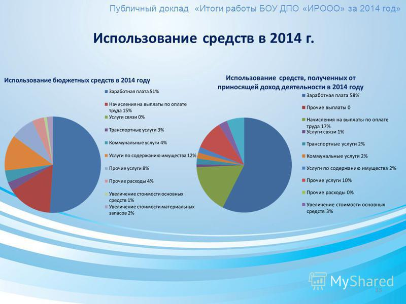33 Публичный доклад «Итоги работы БОУ ДПО «ИРООО» за 2014 год» Использование средств в 2014 г.