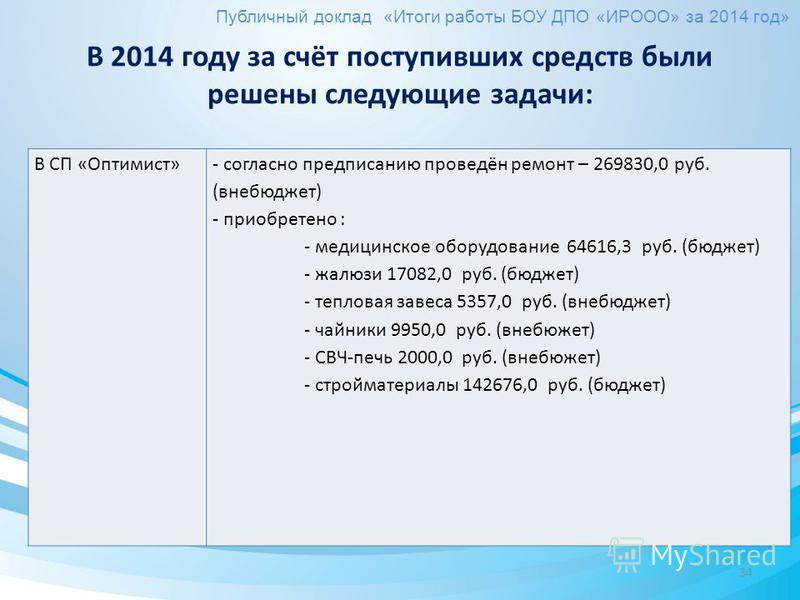 34 В СП «Оптимист»- согласно предписанию проведён ремонт – 269830,0 руб. (внебюджет) - приобретено : - медицинское оборудование 64616,3 руб. (бюджет) - жалюзи 17082,0 руб. (бюджет) - тепловая завеса 5357,0 руб. (внебюджет) - чайники 9950,0 руб. (внеб