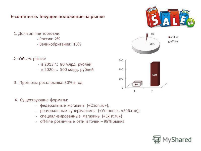 E-commerce. Текущее положение на рынке 1. Доля on-line торговли: - Россия: 2% - Великобритания: 13% 3. Прогнозы роста рынка: 30% в год 2. Объем рынка: - в 2013 г.: 80 млрд. рублей - в 2020 г.: 500 млрд. рублей 4. Существующие форматы: - федеральные м