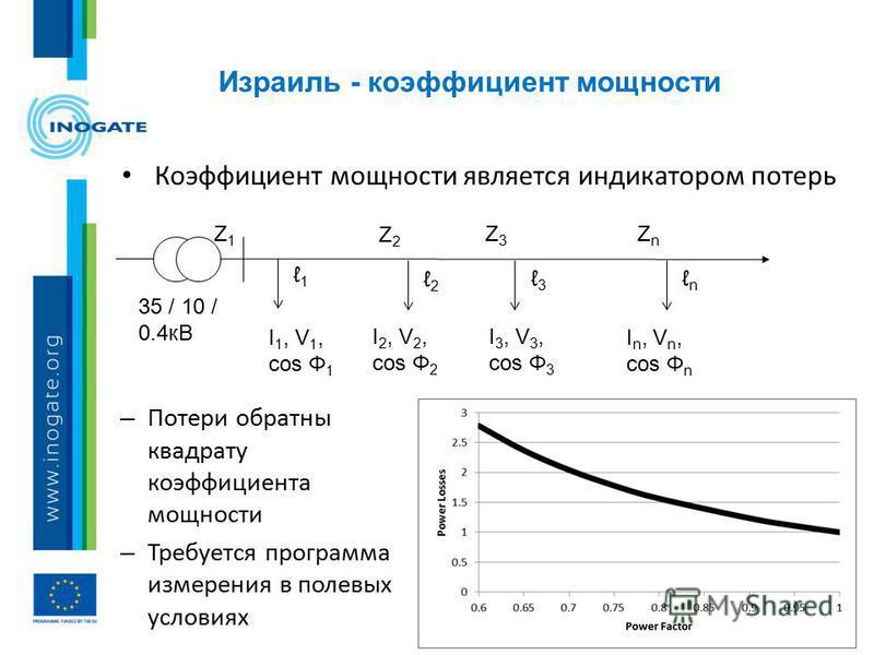 Израиль - коэффициент мощности 14 Коэффициент мощности является индикатором потерь – Потери обратный квадрату коэффициента мощности – Требуется программа измерения в полевых условиях 35 / 10 / 0.4 кВ I 1, V 1, cos Φ 1 I 2, V 2, cos Φ 2 I 3, V 3, cos