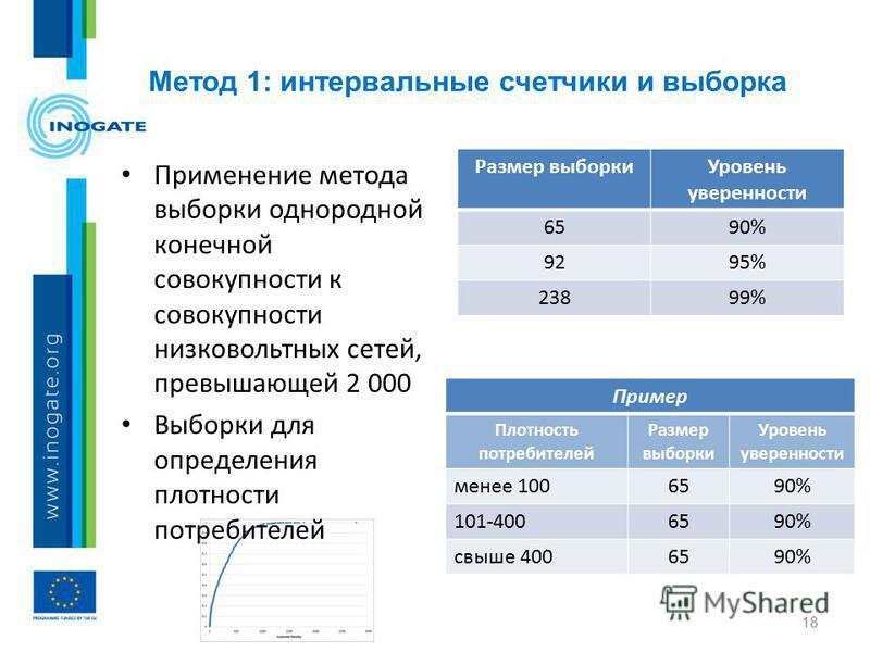 Применение метода выборки однородной конечной совокупности к совокупности низковольтных сетей, превышающей 2 000 Выборки для определения плотности потребителей Метод 1: интервальные счетчики и выборка 18 Размер выборки Уровень уверенности 6590% 9295%