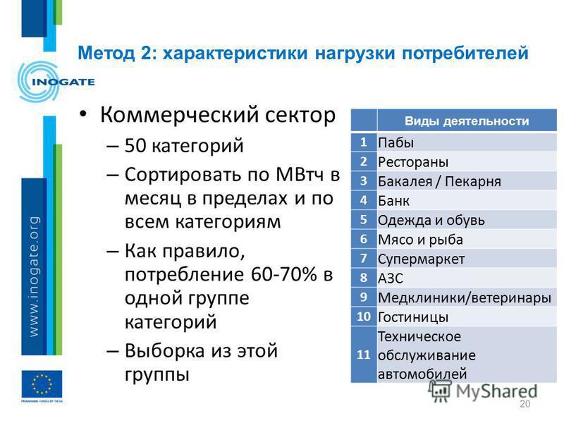 Метод 2: характеристики нагрузки потребителей 20 Коммерческий сектор – 50 категорий – Сортировать по МВтч в месяц в пределах и по всем категориям – Как правило, потребление 60-70% в одной группе категорий – Выборка из этой группы Виды деятельности 1