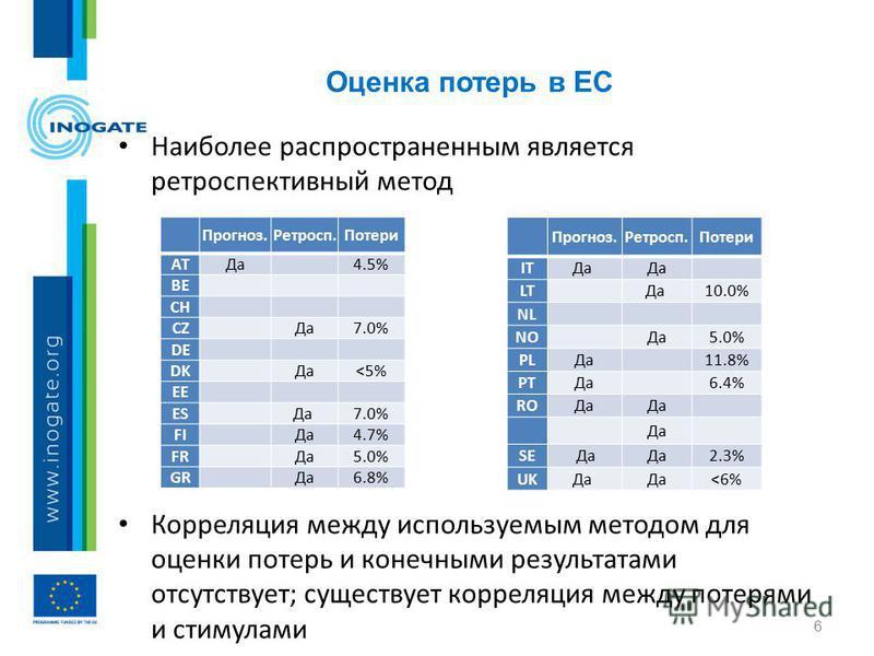 Наиболее распространенным является ретроспективный метод Корреляция между используемым методом для оценки потерь и конечными результатами отсутствует; существует корреляция между потерями и стимулами Оценка потерь в ЕС 6 Прогноз.Ретросп.Потери ATДа 4