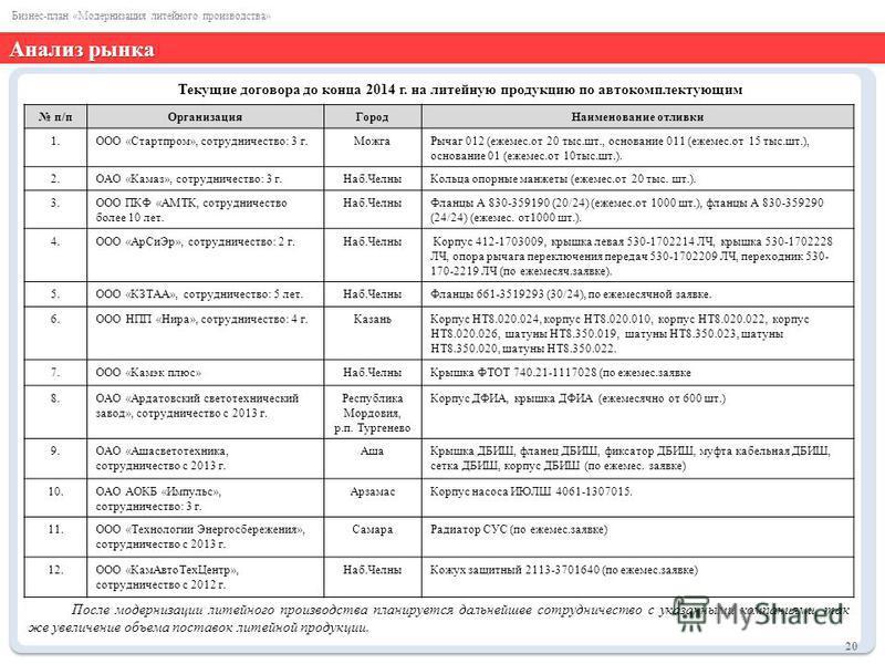 Текущие договора до конца 2014 г. на литейную продукцию по автокомплектующим После модернизации литейного производства планируется дальнейшее сотрудничество с указанными компаниями, так же увеличение объема поставок литейной продукции. Анализ рынка 2