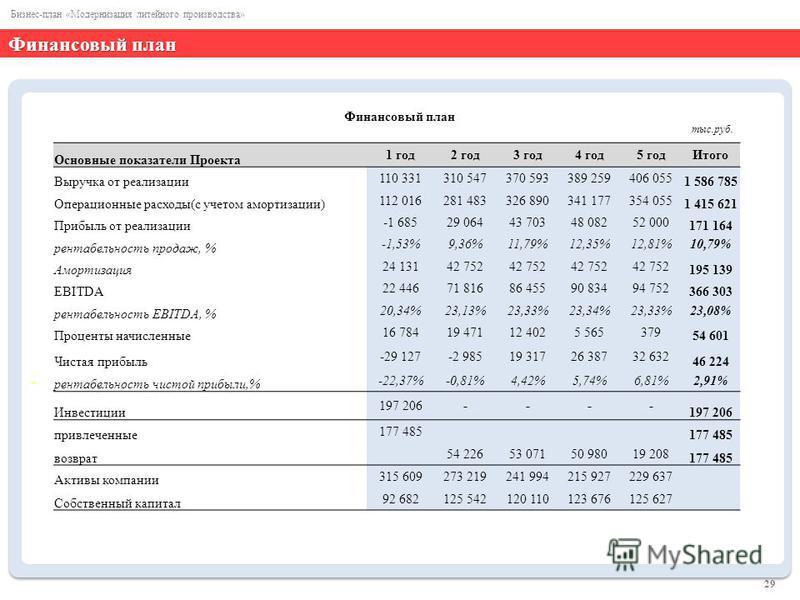 Финансовый план - 29 Бизнес-план «Модернизация литейного производства» Финансовый план Основные показатели Проекта 1 год 2 год 3 год 4 год 5 год Итого Выручка от реализации 110 331310 547370 593389 259406 055 1 586 785 Операционные расходы(с учетом а