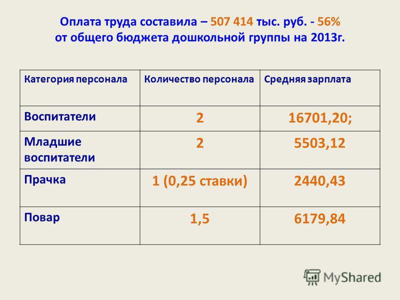 Оплата труда составила – 507 414 тыс. руб. - 56% от общего бюджета дошкольной группы на 2013 г. Категория персонала Количество персонала Средняя зарплата Воспитатели 216701,20; Младшие воспитатели 25503,12 Прачка 1 (0,25 ставки)2440,43 Повар 1,56179,