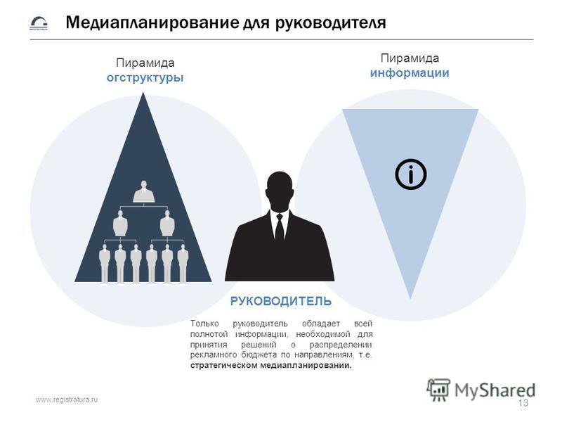 www.registratura.ru Медиапланирование для руководителя Пирамида оргструктуры Пирамида информации РУКОВОДИТЕЛЬ Только руководитель обладает всей полнотой информации, необходимой для принятия решений о распределении рекламного бюджета по направлениям,