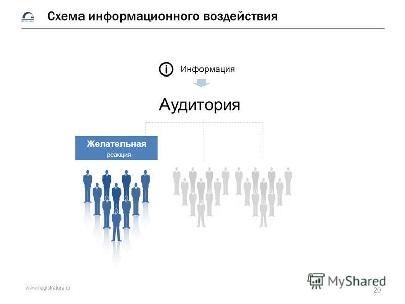 www.registratura.ru Схема информационного воздействия Аудитория Информация Желательная реакция 20