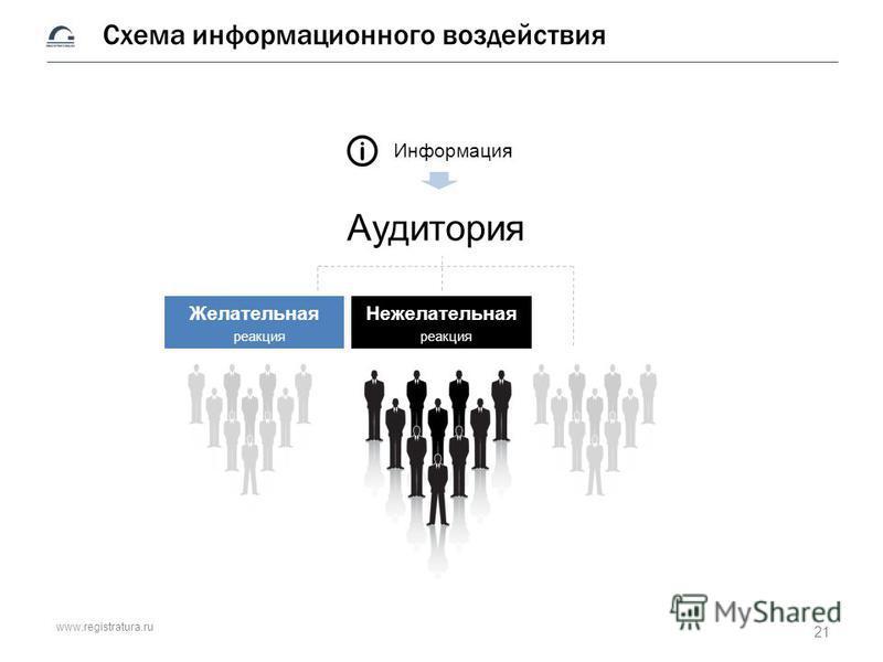 www.registratura.ru Схема информационного воздействия Аудитория Информация Желательная реакция Нежелательная реакция 21