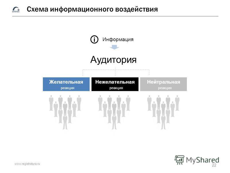 www.registratura.ru Схема информационного воздействия Аудитория Информация Желательная реакция Нежелательная реакция Нейтральная реакция 22