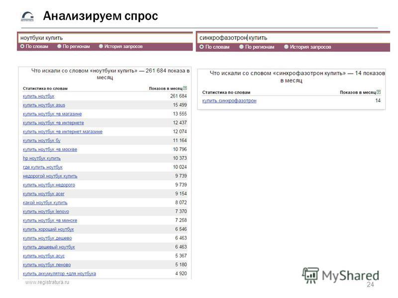 www.registratura.ru Анализируем спрос 24