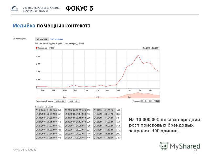 www.registratura.ru ФОКУС 5 Медийка помощник контекста Способы увеличения количества желательных реакций Хорошее На 10 000 000 показов средний рост поисковых брендовых запросов 100 единиц. 46