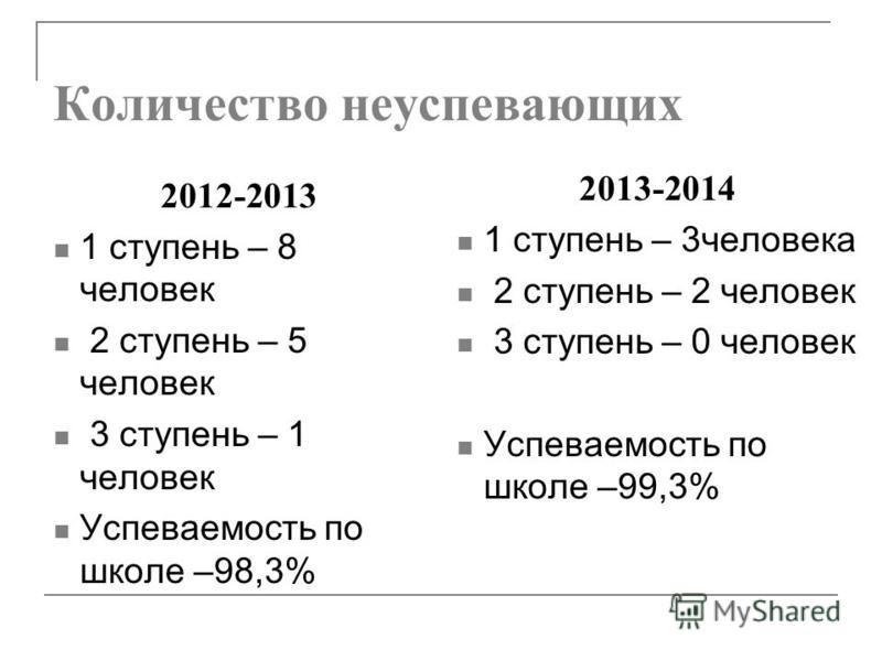 Количество неуспевающих 2013-2014 1 ступень – 3 человека 2 ступень – 2 человек 3 ступень – 0 человек Успеваемость по школе –99,3% 2012-2013 1 ступень – 8 человек 2 ступень – 5 человек 3 ступень – 1 человек Успеваемость по школе –98,3%