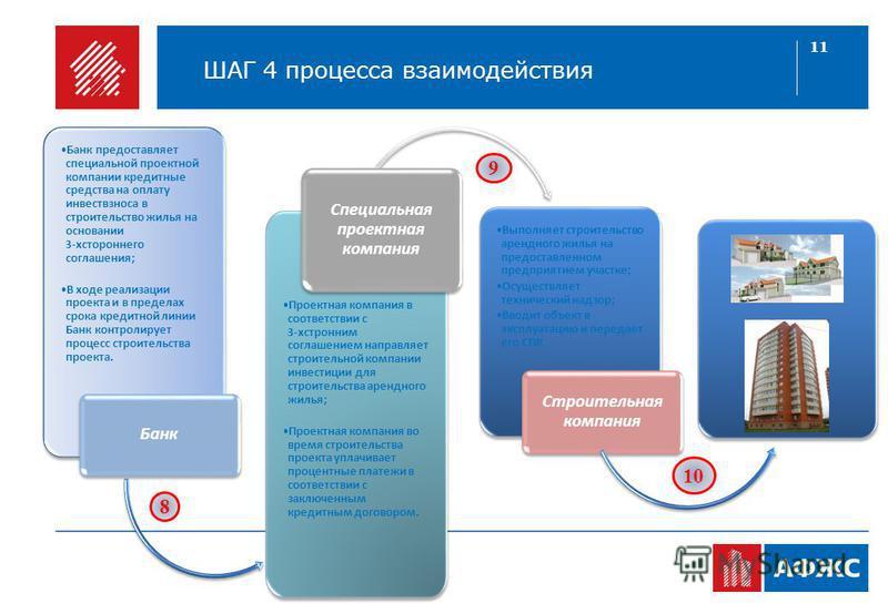 11 ШАГ 4 процесса взаимодействия Банк предоставляет специальной проектной компании кредитные средства на оплату инвест взноса в строительство жилья на основании 3-хстороннего соглашения; В ходе реализации проекта и в пределах срока кредитной линии Ба
