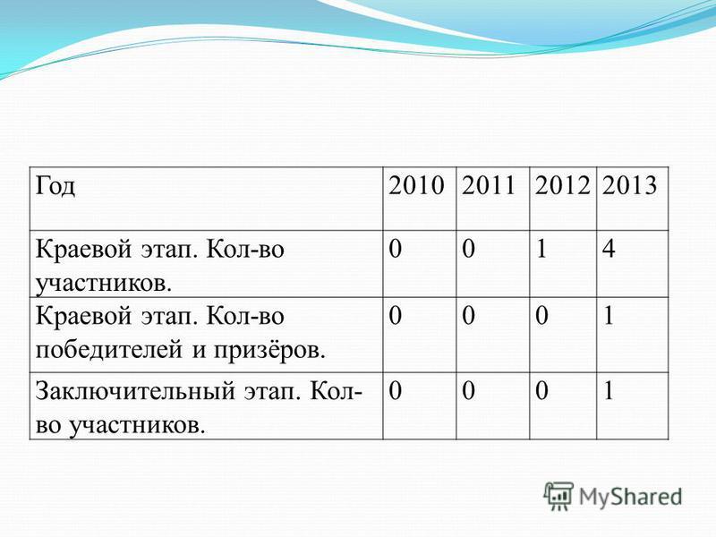 Год 2010201120122013 Краевой этап. Кол-во участников. 0014 Краевой этап. Кол-во победителей и призёров. 0001 Заключительный этап. Кол- во участников. 0001