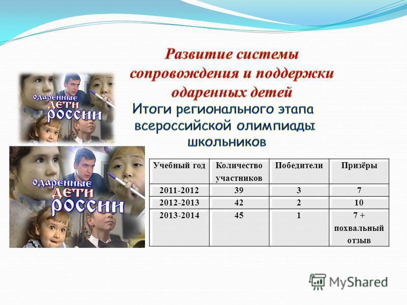 Учебный год Количество участников Победители Призёры 2011-20123937 2012-201342210 2013-20144517 + похвальный отзыв