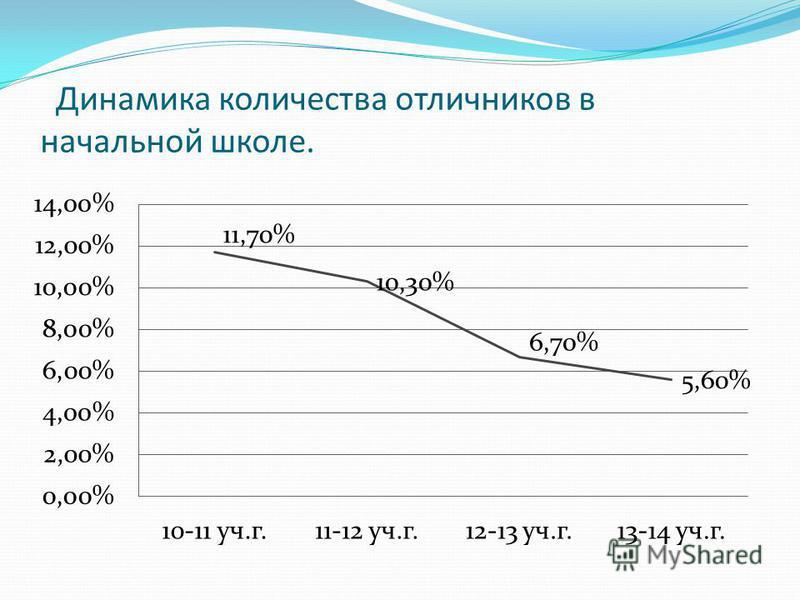 Динамика количества отличников в начальной школе.