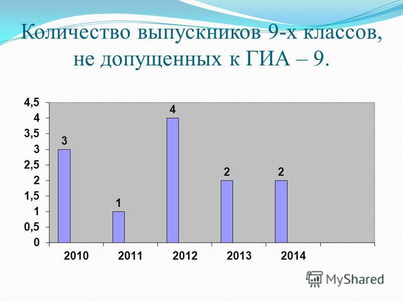 Количество выпускников 9-х классов, не допущенных к ГИА – 9.