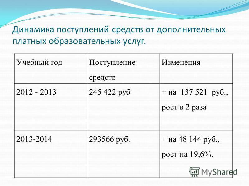 Динамика поступлений средств от дополнительных платных образовательных услуг. Учебный год Поступление средств Изменения 2012 - 2013245 422 руб + на 137 521 руб., рост в 2 раза 2013-2014293566 руб.+ на 48 144 руб., рост на 19,6%.