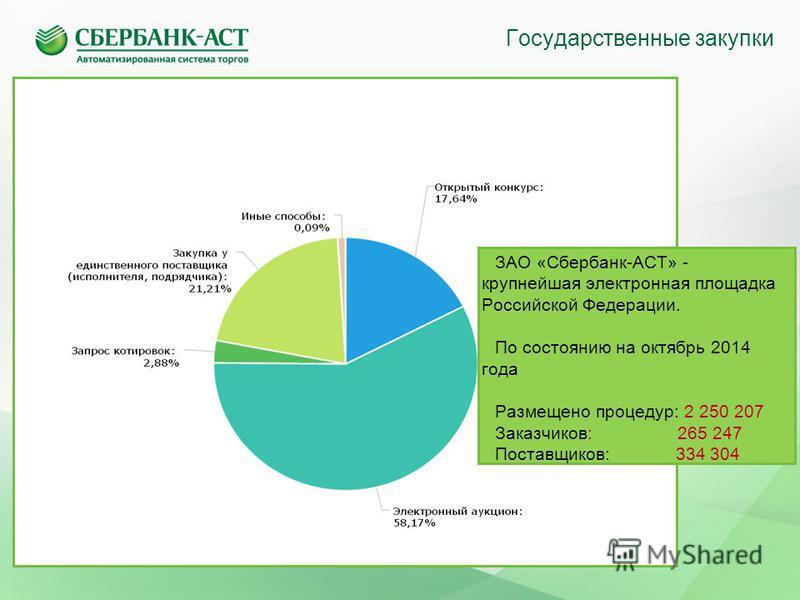 Государственные закупки ЗАО «Сбербанк-АСТ» - крупнейшая электронная площадка Российской Федерации. По состоянию на октябрь 2014 года Размещено процедур: 2 250 207 Заказчиков: 265 247 Поставщиков: 334 304