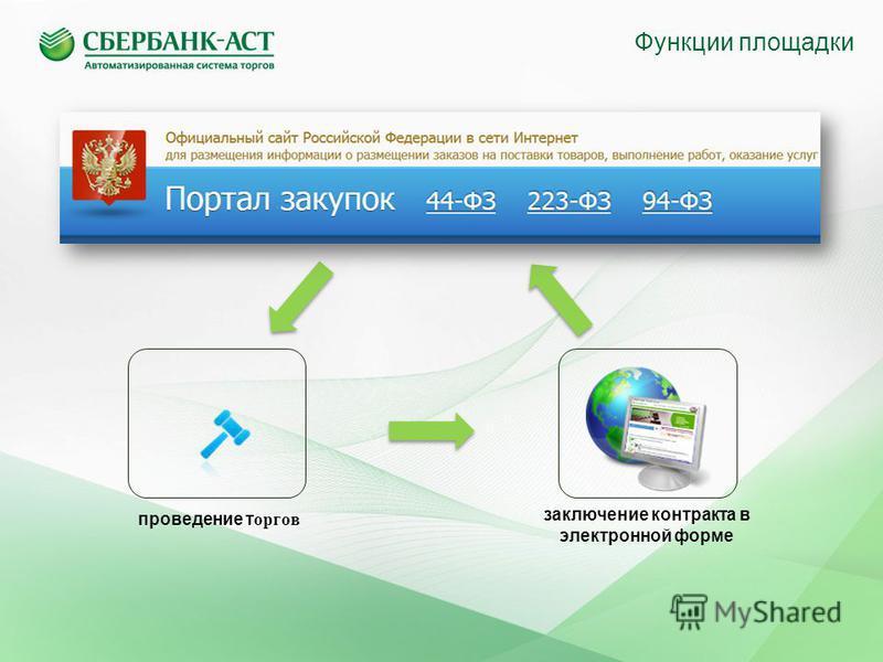 Функции площадки проведение торгов заключение контракта в электронной форме