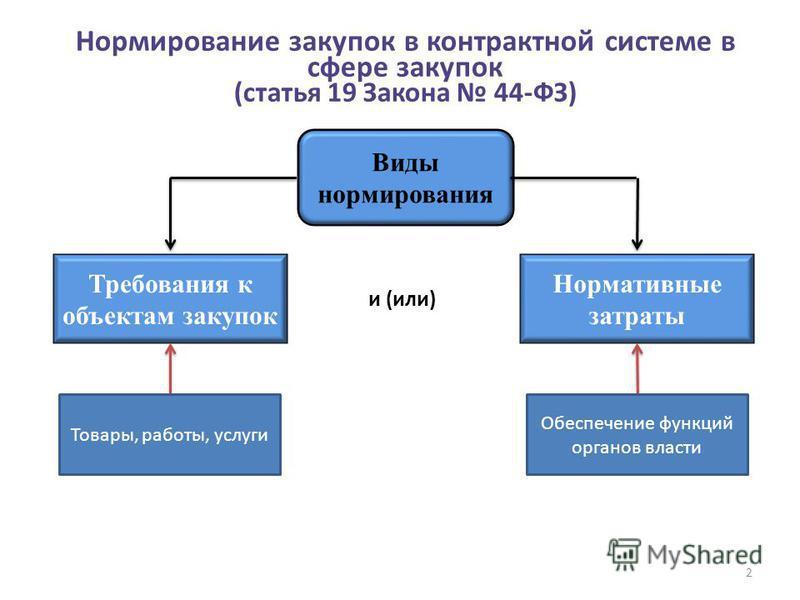 Нормирование закупок в контрактной системе в сфере закупок (статья 19 Закона 44-ФЗ) Виды нормирования Требования к объектам закупок Нормативные затраты и (или) 2 Товары, работы, услуги Обеспечение функций органов власти