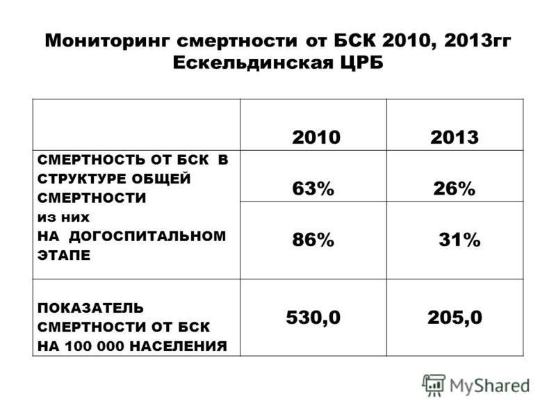 Мониторинг смертности от БСК 2010, 2013 гг Ескельдинская ЦРБ 20102013 СМЕРТНОСТЬ ОТ БСК В СТРУКТУРЕ ОБЩЕЙ СМЕРТНОСТИ из них НА ДОГОСПИТАЛЬНОМ ЭТАПЕ 63%26% 86%31% ПОКАЗАТЕЛЬ СМЕРТНОСТИ ОТ БСК НА 100 000 НАСЕЛЕНИЯ 530,0205,0