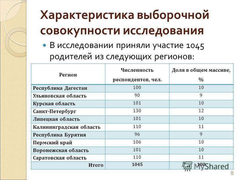 Характеристика выборочной совокупности исследования В исследовании приняли участие 1045 родителей из следующих регионов : 8 Регион Численность респондентов, чел. Доля в общем массиве, % Республика Дагестан 10010 Ульяновская область 909 Курская област